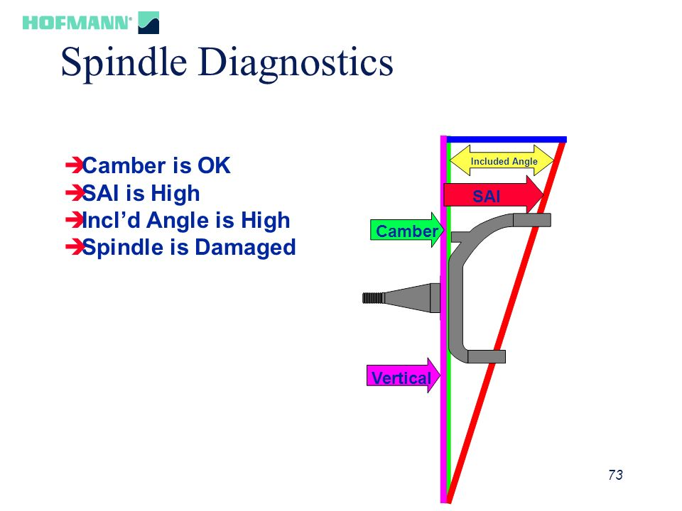 Spindle Diagnostics Camber is OK SAI is High Incl'd Angle is High