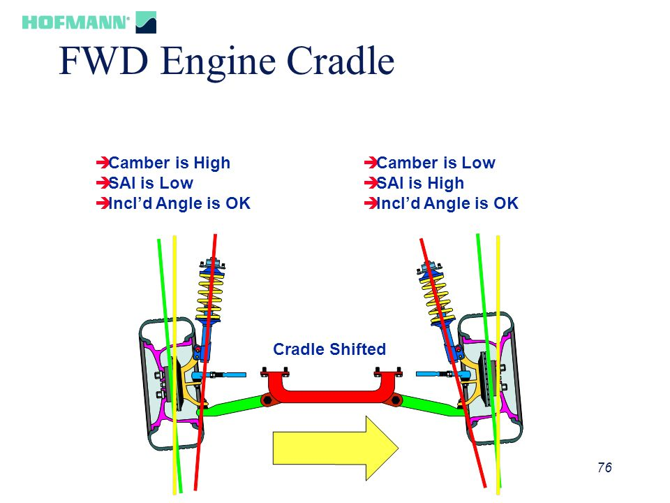 FWD Engine Cradle Camber is High SAI is Low Incl'd Angle is OK