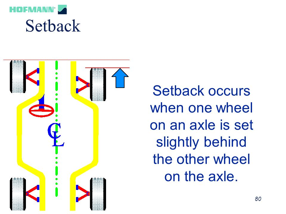 Setback Setback occurs when one wheel on an axle is set slightly behind the other wheel on the axle.