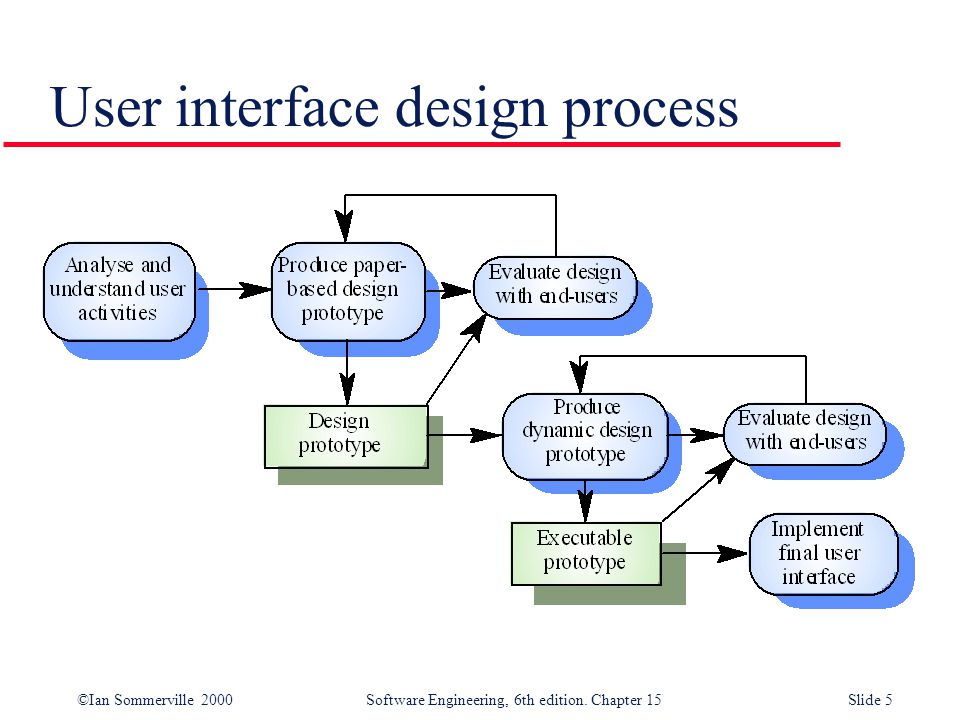 Graphical User Interface Design Process