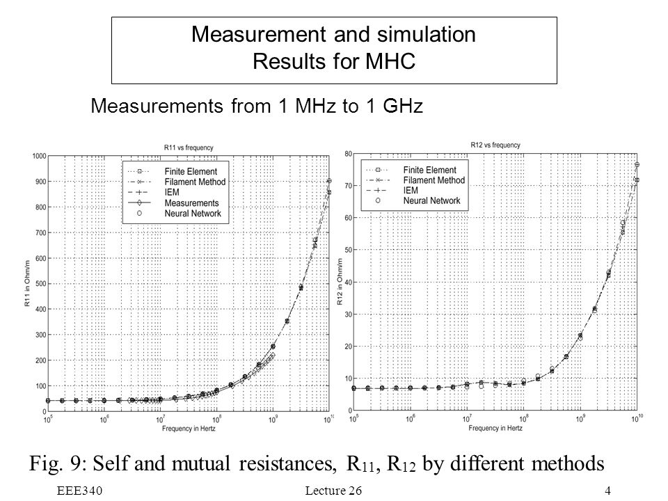 Measurement and simulation Results for MHC