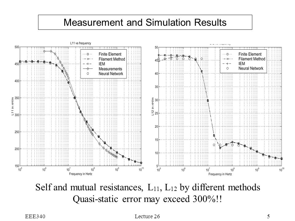 Measurement and Simulation Results