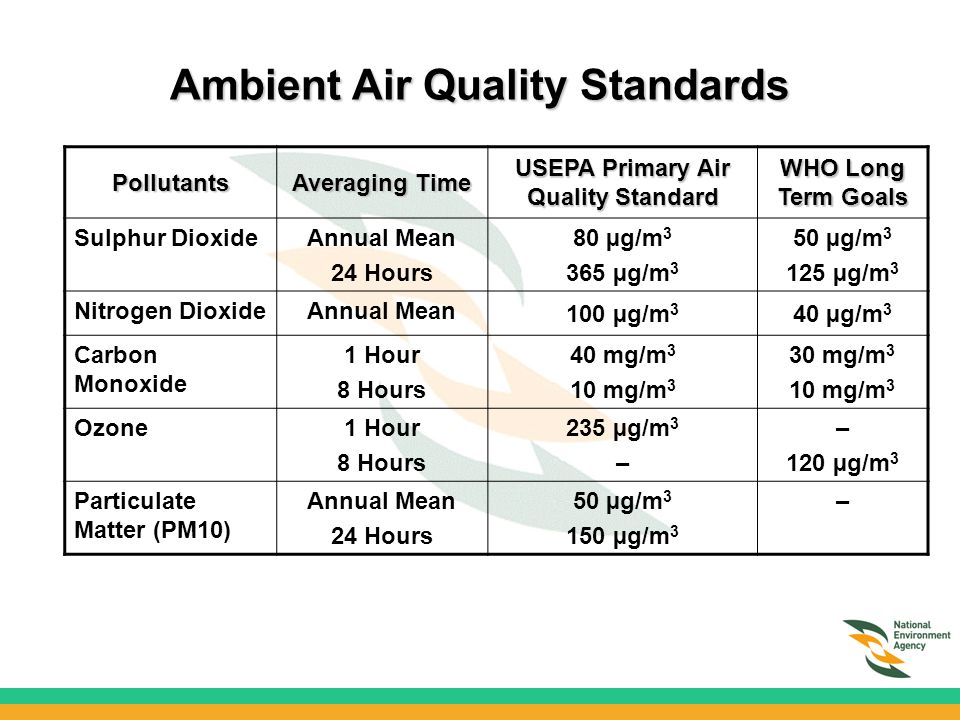 Air Quality Monitoring In Singapore - ppt video online ... Quality Standards