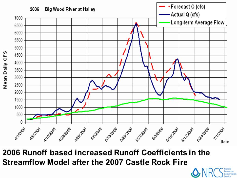 2006 Runoff based increased Runoff Coefficients in the Streamflow Model after the 2007 Castle Rock Fire
