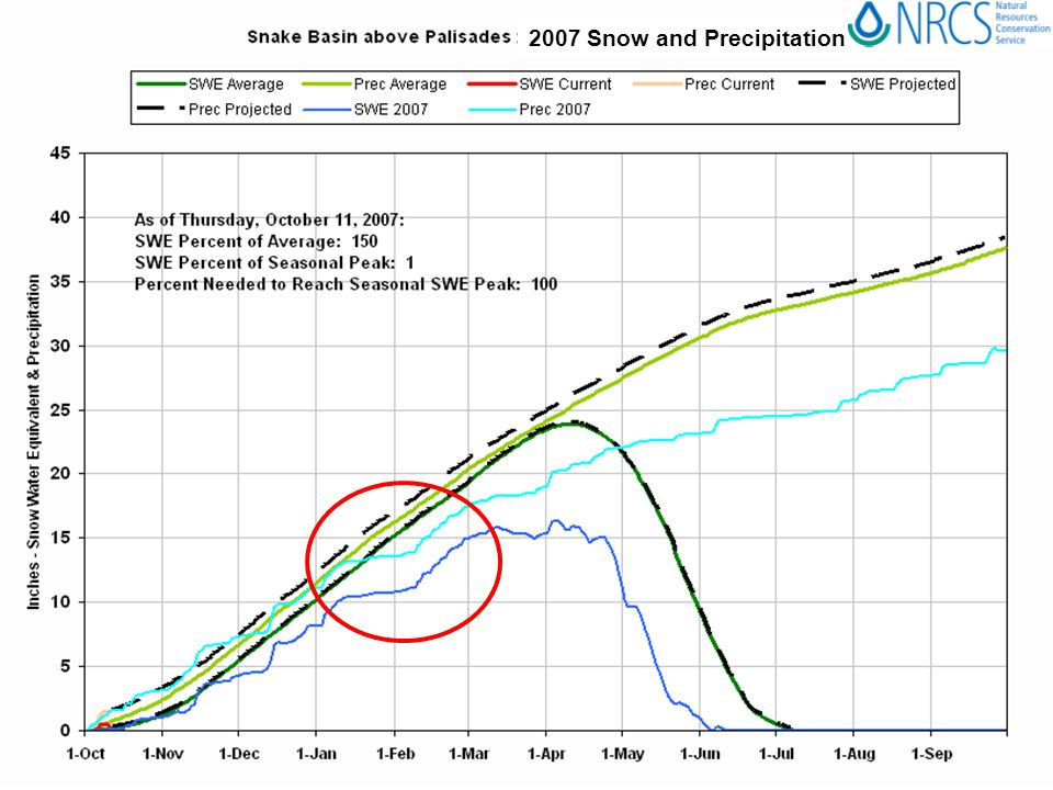 2007 Snow and Precipitation