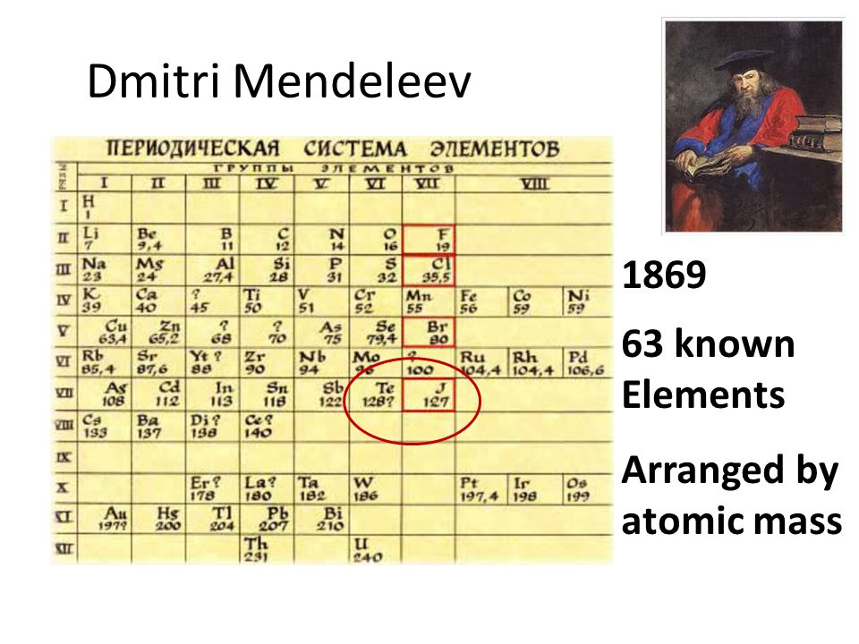 Chapter ppt download 3 dmitri mendeleev 1869 63 known elements arranged by atomic mass urtaz Image collections