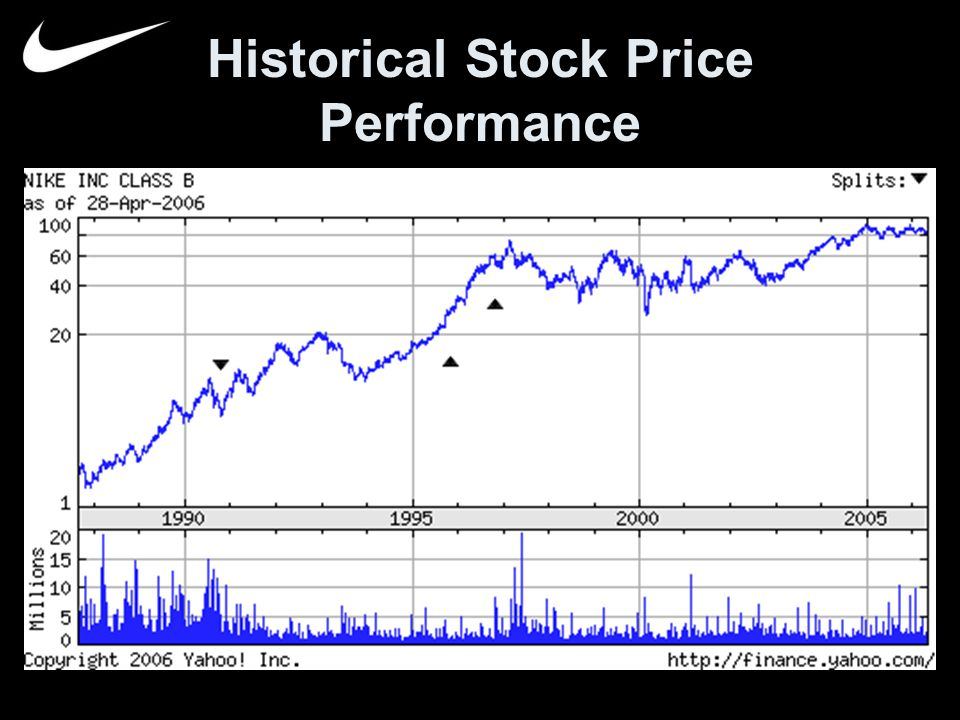 Historical stock values : Jse top 40 share price