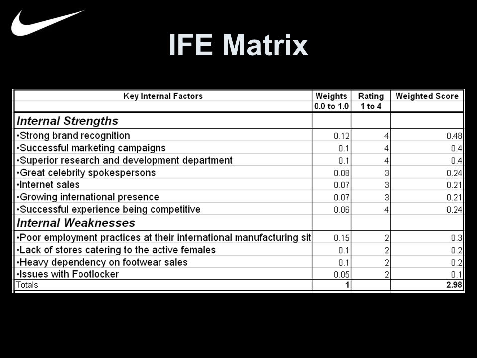 ife matrix Factor: weight: rating: extended: strengths : well known for quality & reliable service: 016: 4: 064 : low turnover provides continuity & customer knowledge.