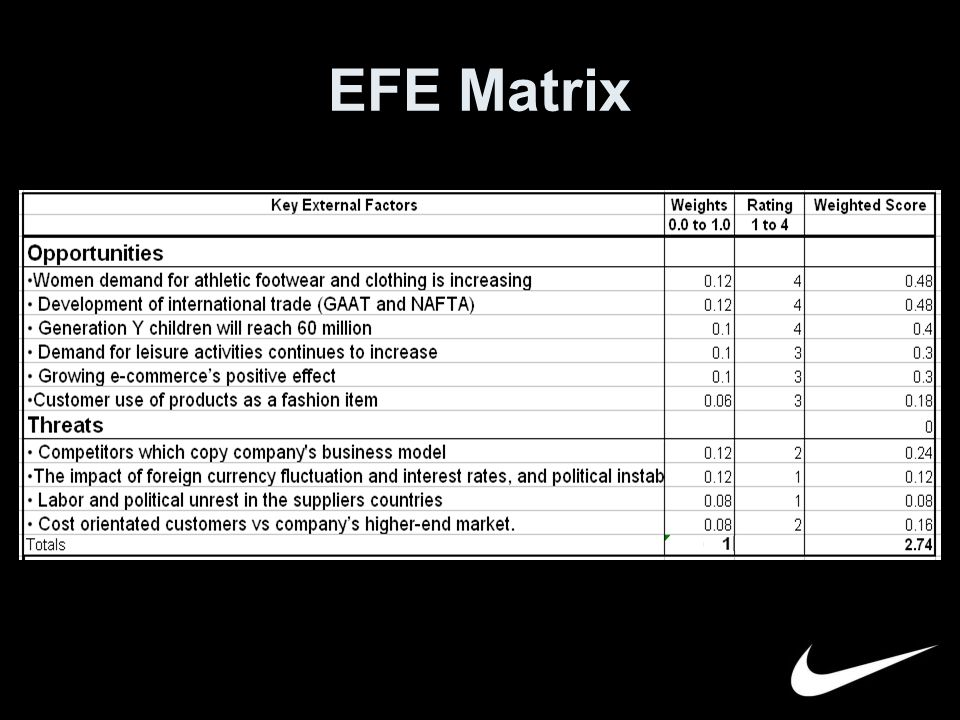 exercise 3c develop an efe matrix for pepsico Strategic management in practice 3c: developing an efe matrix for my university 112 strategic management in practice 3d: developing a competitive profile.