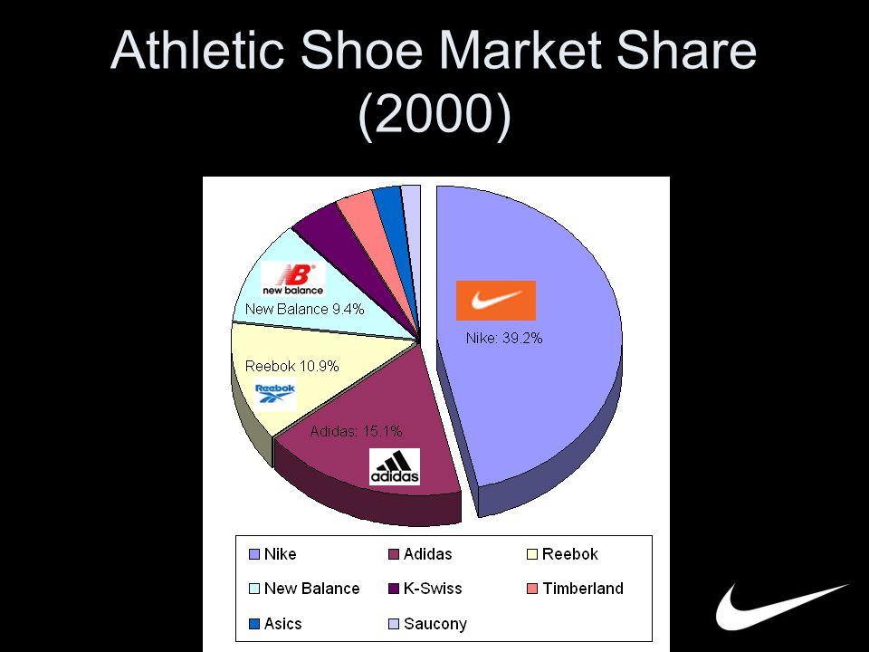 athletic shoe market