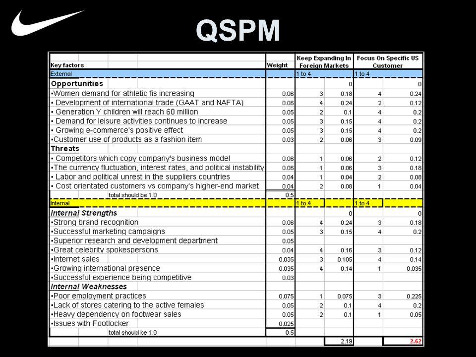 Nike Environment Analysis