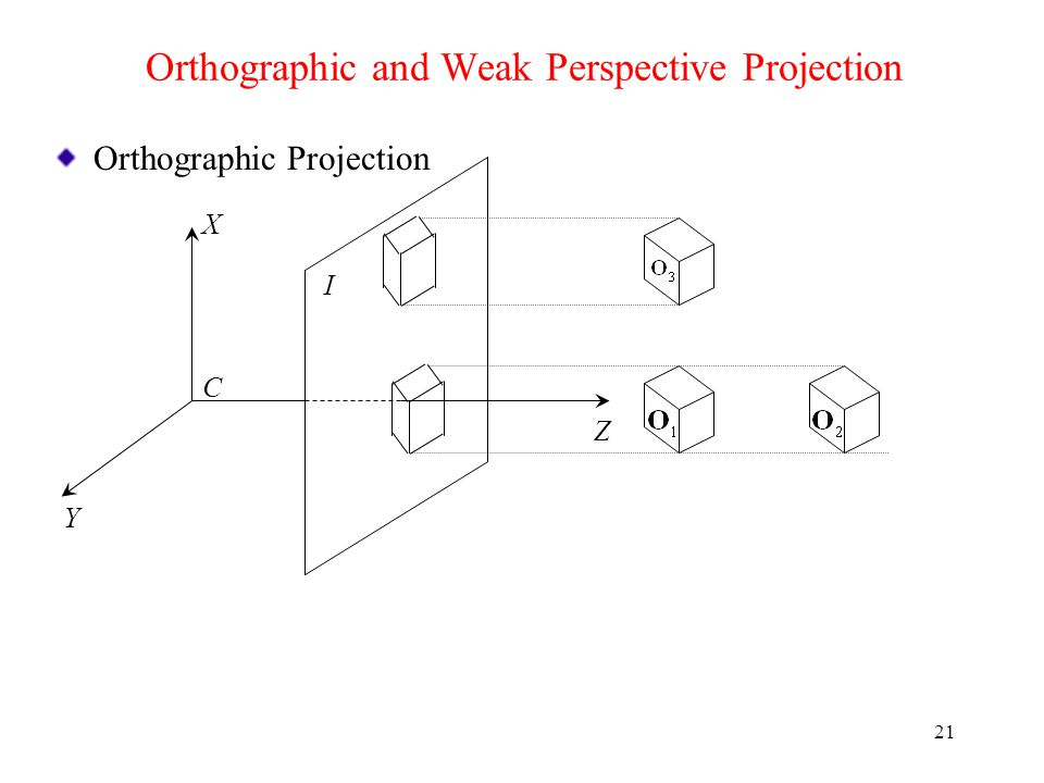 Orthographic and Weak Perspective Projection