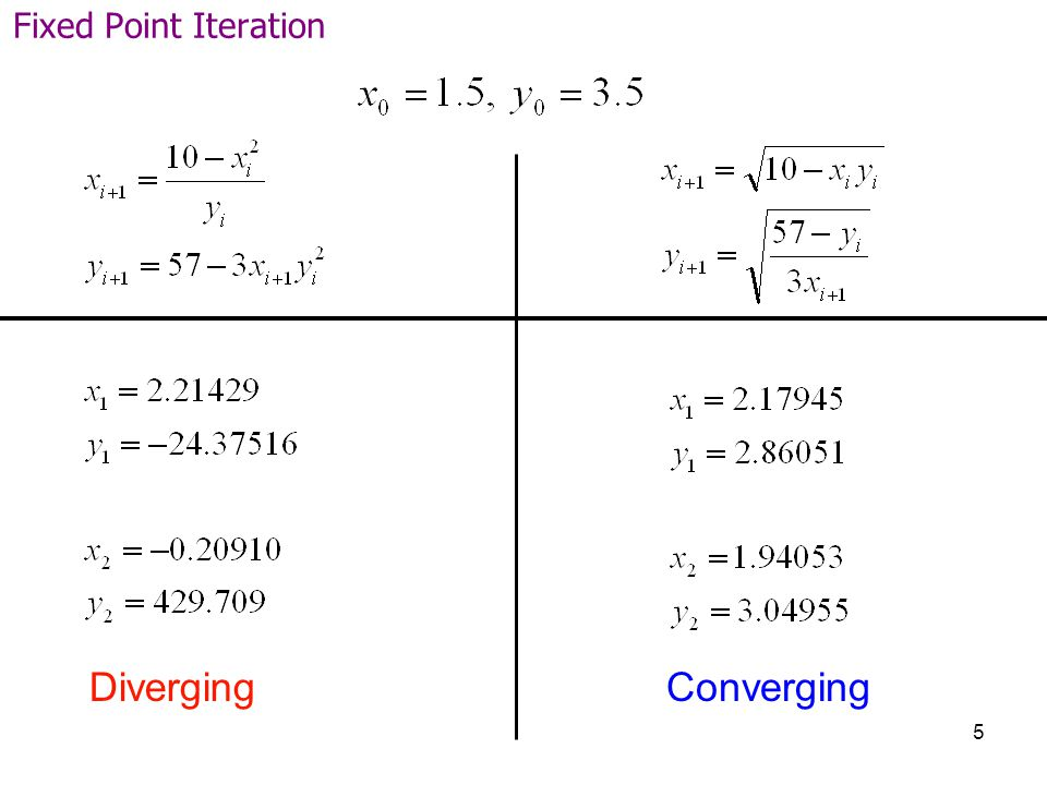 Fixed Point Iteration Diverging Converging