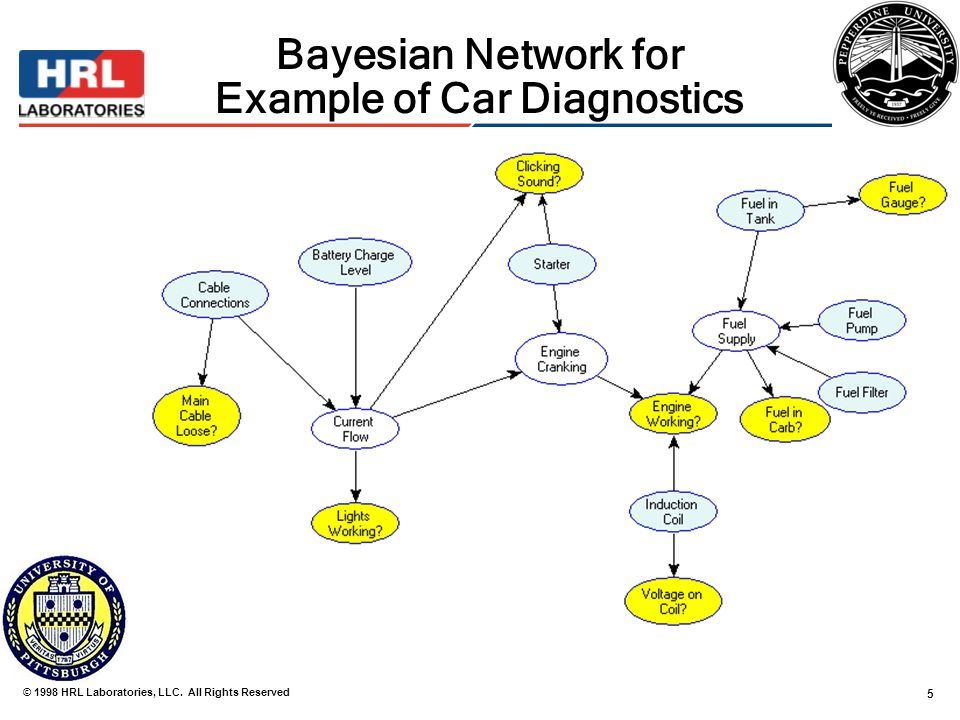 evaluation of bayesian networks used for diagnostics 1