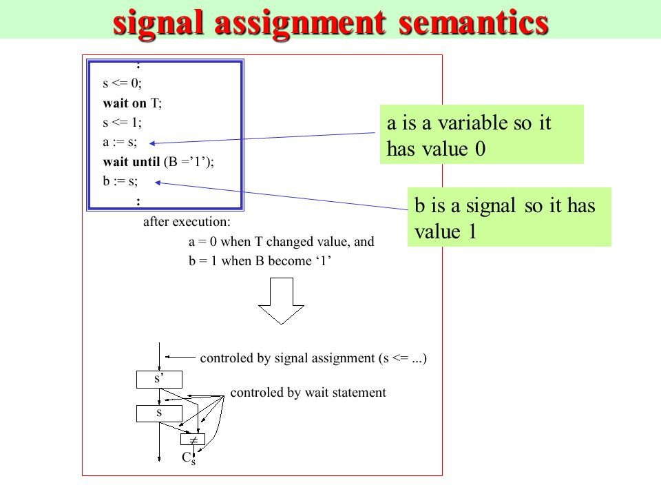 vhdl signal assignment Concurrent signal assignments combinatorial logic may be described using concurrent signal assignments, which can be defined within the body of the architecture vhdl offers three types of concurrent signal assignments: simple, selected, and conditional you can describe as many concurrent statements as needed.