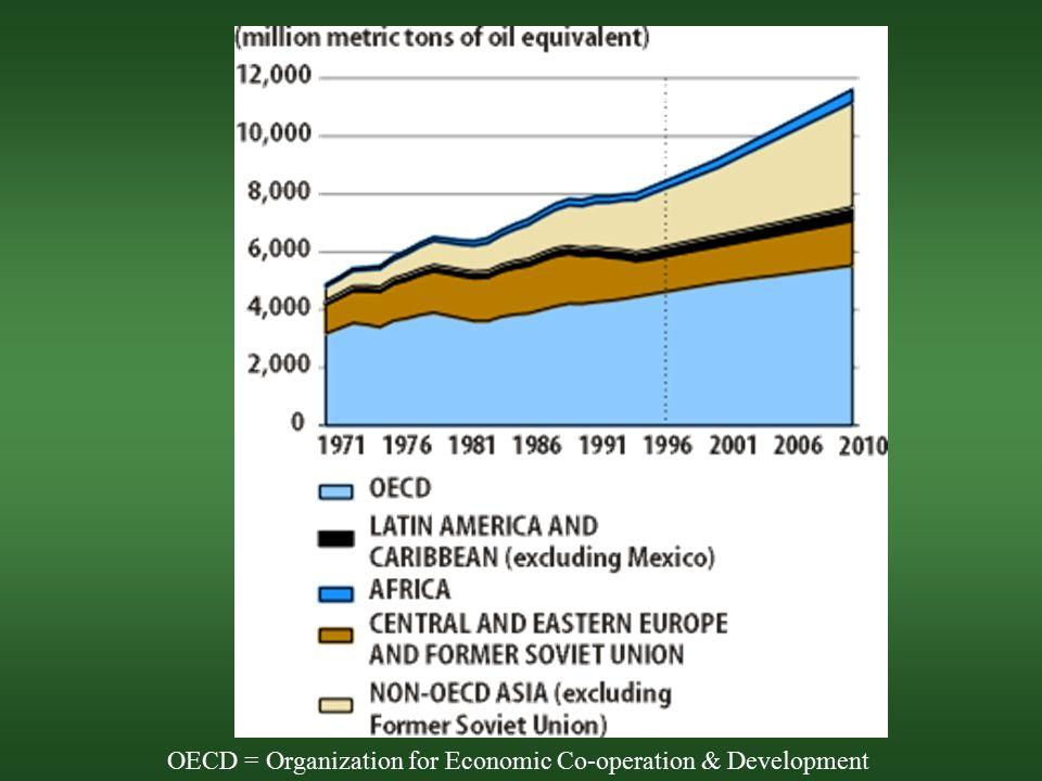 OECD = Organization for Economic Co-operation & Development