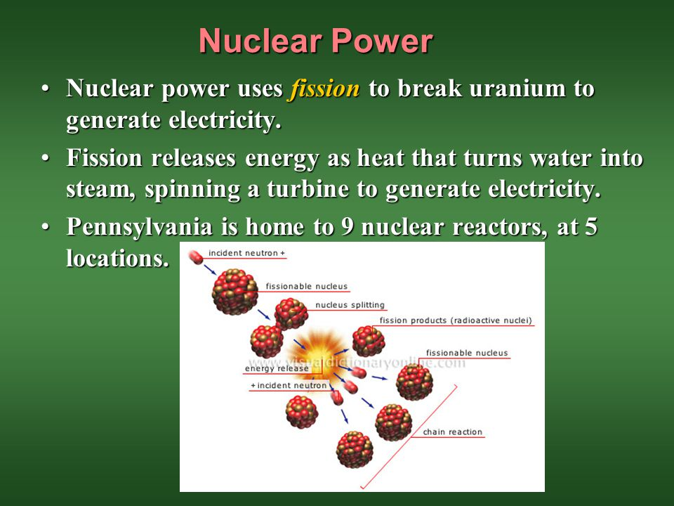 Nuclear Power Nuclear power uses fission to break uranium to generate electricity.