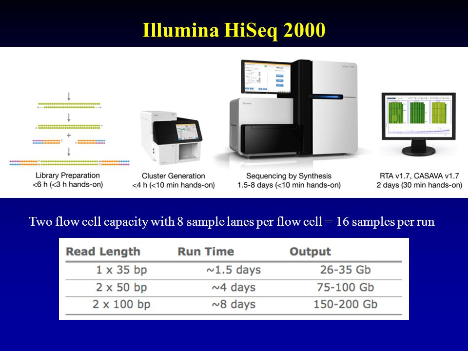 Illumina HiSeq 2000 Two flow cell capacity with 8 sample lanes per flow cell = 16 samples per run