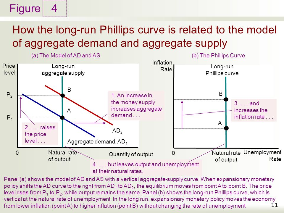 the short and long run aggregate supply curve An unanticipated increase in aggregate supply will, in the short-run, lead to a shift to the right in sas output and income will expand beyond what is consistent with full employment at a lower .