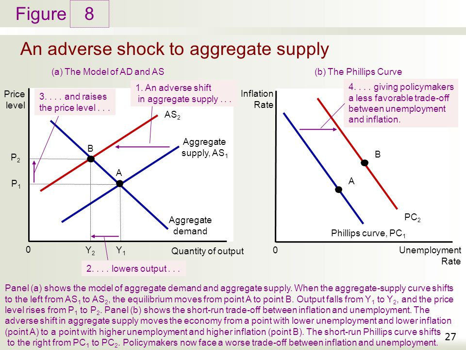 aggregate supply and the short run tradeoff The phillips curve inflation-unemployment trade-off  las indicates the long-run  aggregate supply curve sas indicates the short-run aggregate supply curve.