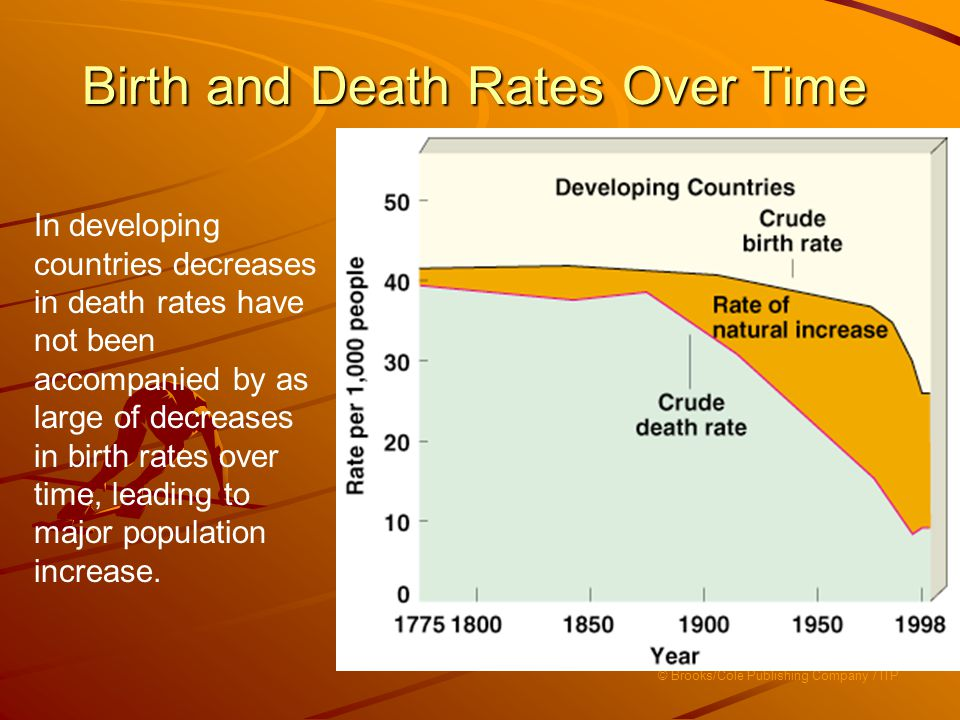 birth rates are falling in developed countries Provides a list of all the 257 countries in the world ordered by birth rate gives additonal information about population, economy, capitals, animals and more.