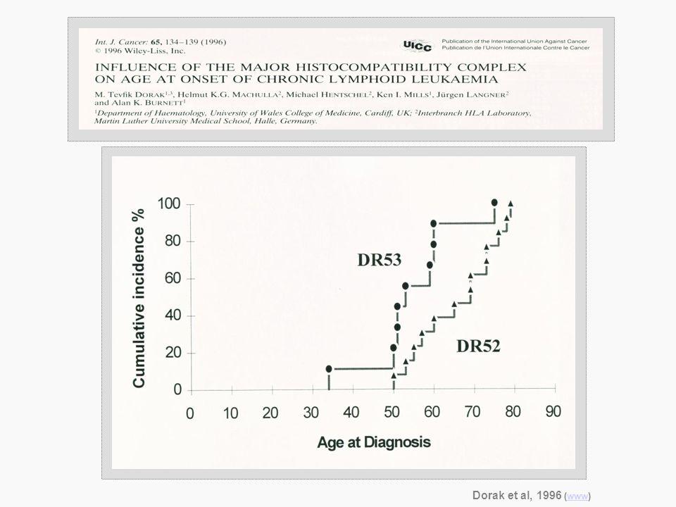Dorak et al, 1996 (www)