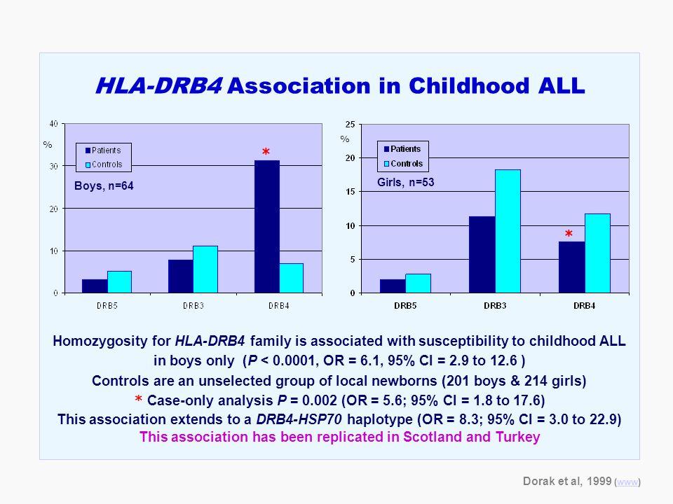 HLA-DRB4 Association in Childhood ALL