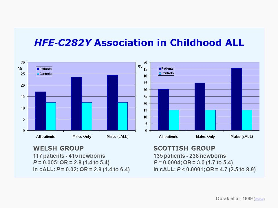 HFE-C282Y Association in Childhood ALL