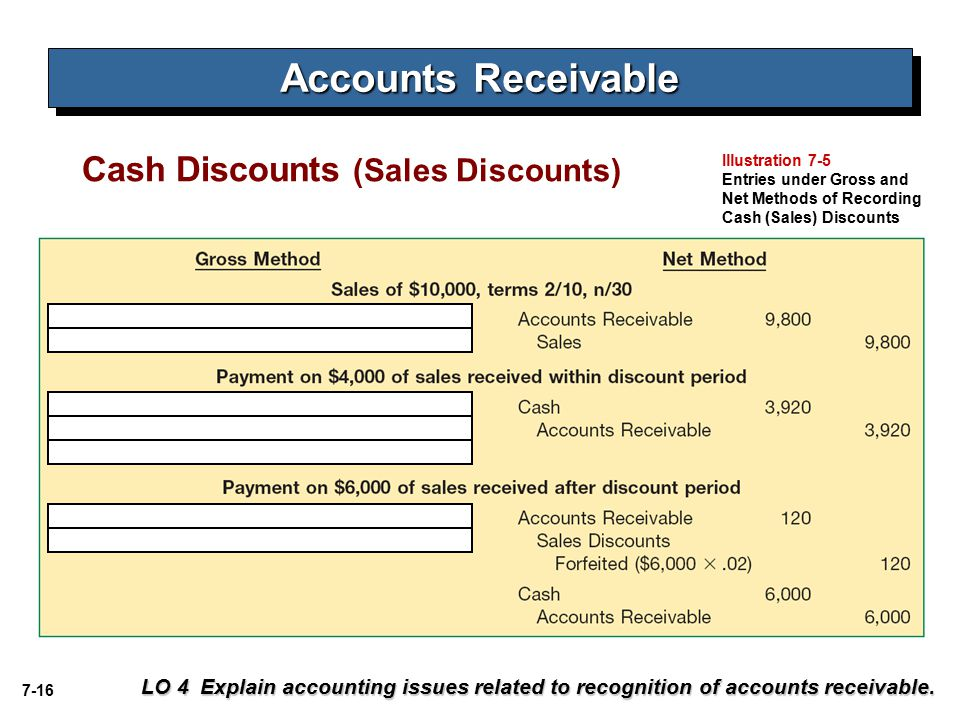 accounts receivable and cash discount Managing accounts receivable and speeding up cash flow are keys to a healthy small discounts for your a complete guide to managing accounts receivable.