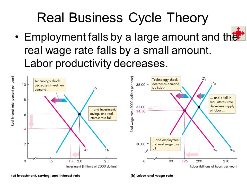 real business cycle Advertisements: theory of real business cycles and economic fluctuation introduction: most economists believe that the classical model cannot explain the short- run economic fluctuations because in this model prices are flexible however the new classical economists believe that the classical model can explain the short-run economic fluctuations.