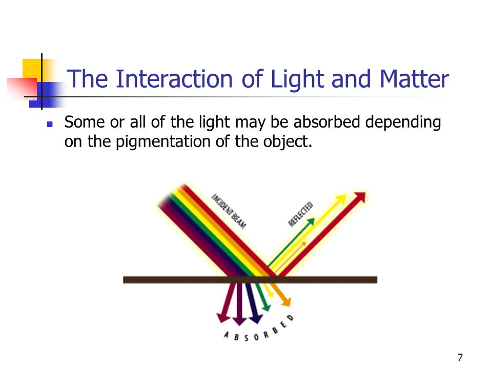 interactions of light and matter Interaction of electromagnetic radiation and matter it is well known that all matter is comprised of atoms but subatomically, matter is made up of mostly empty space.