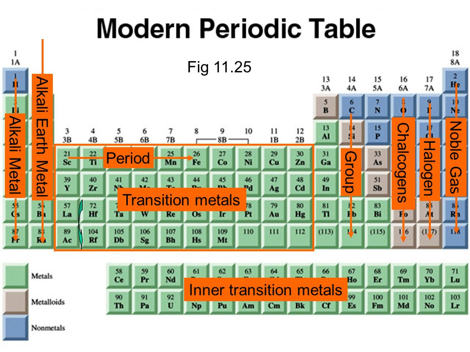 Periodic table where are the alkali metals noble gases and investigating matter chapter 11 fig ppt download periodic table where are the alkali metals noble gases urtaz Images