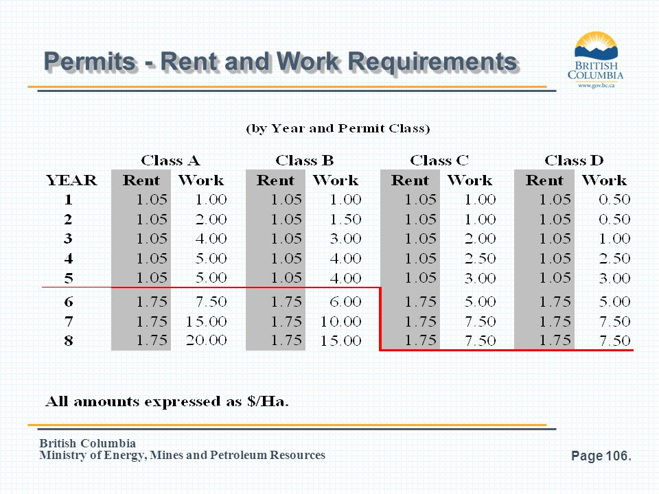 Permits - Rent and Work Requirements