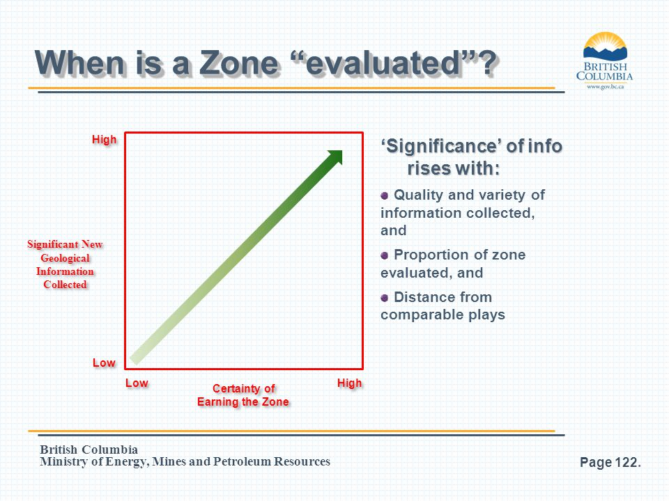When is a Zone evaluated