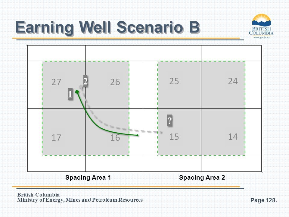 Earning Well Scenario B