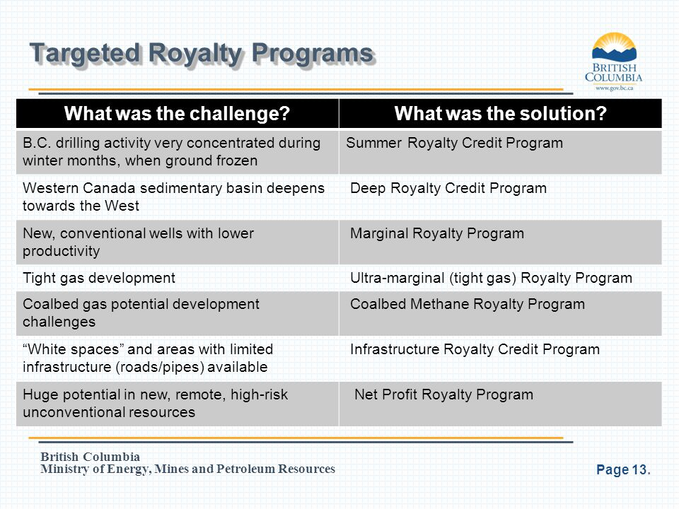 Targeted Royalty Programs