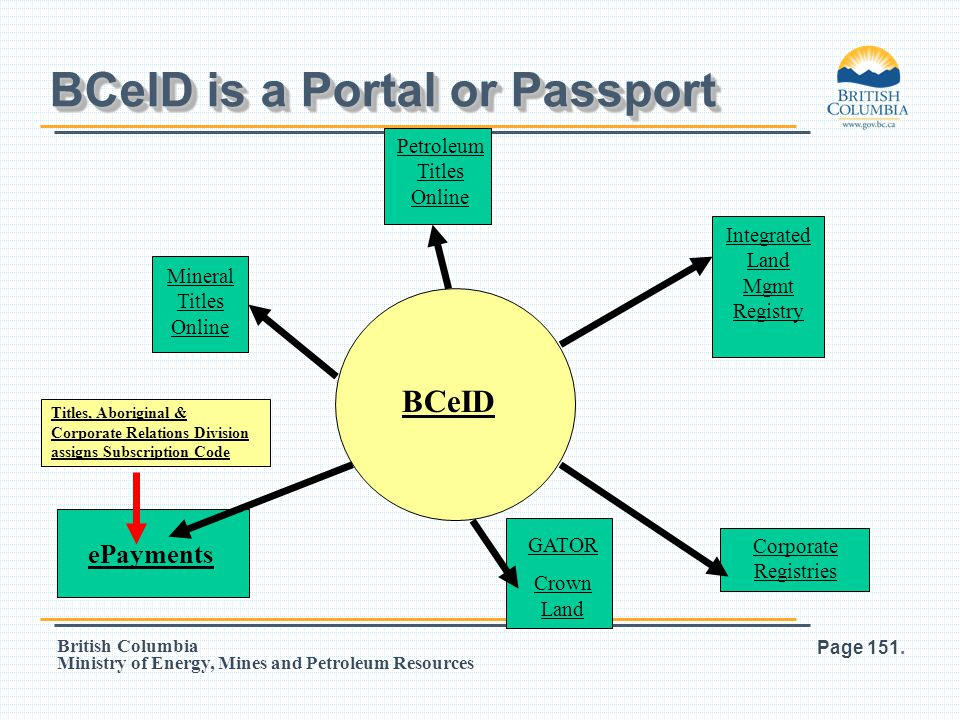 BCeID is a Portal or Passport