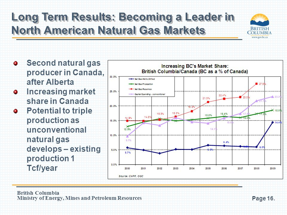 Long Term Results: Becoming a Leader in North American Natural Gas Markets