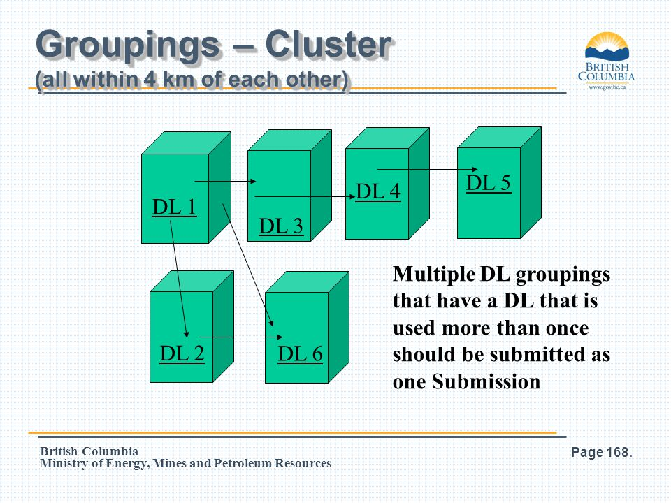 Groupings – Cluster (all within 4 km of each other)