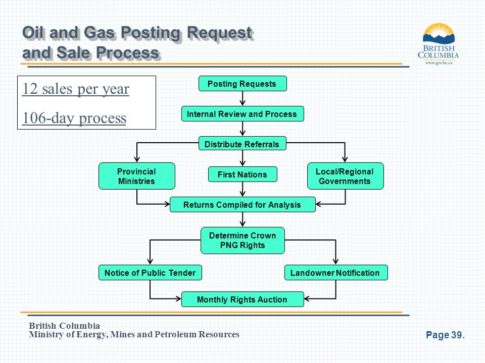 Oil and Gas Posting Request and Sale Process
