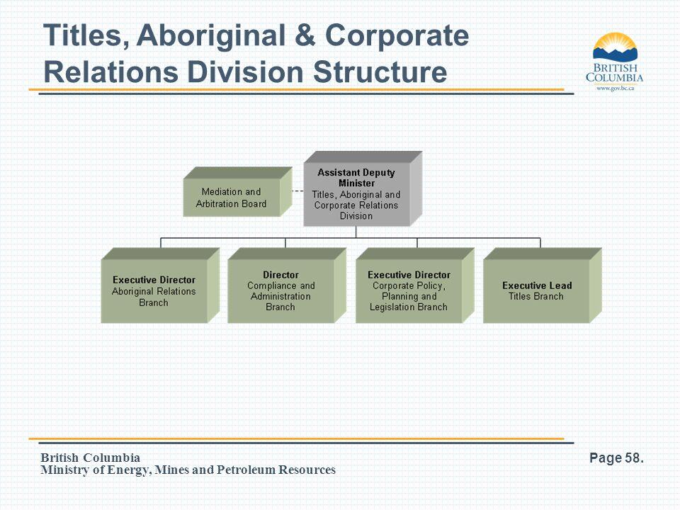 Titles, Aboriginal & Corporate Relations Division Structure
