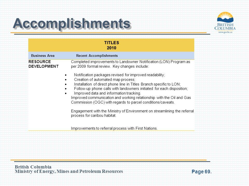 Accomplishments TITLES 2010