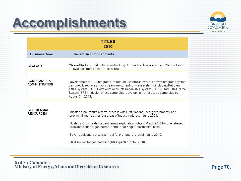 Accomplishments TITLES 2010 Business Area Recent Accomplishments