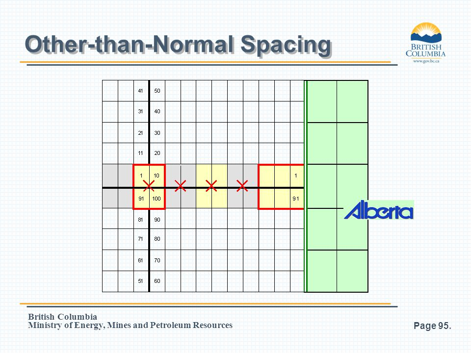 Other-than-Normal Spacing