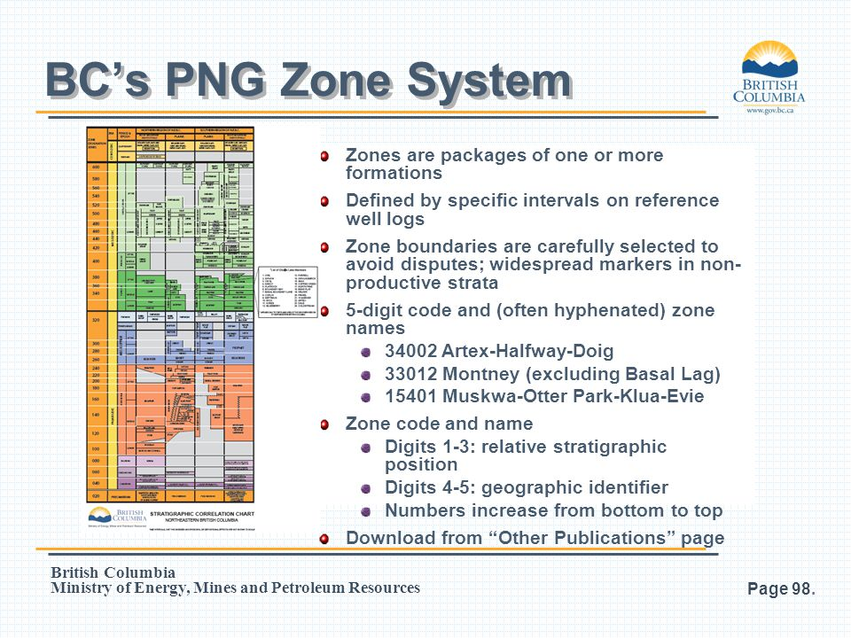 BC's PNG Zone System Zones are packages of one or more formations
