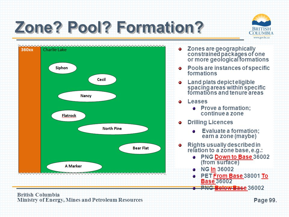 Zone Pool Formation Zones are geographically constrained packages of one or more geological formations.