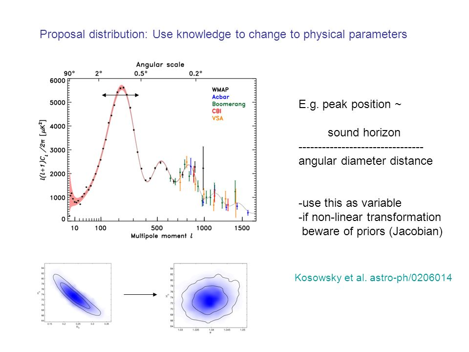 Proposal distribution: Use knowledge to change to physical parameters