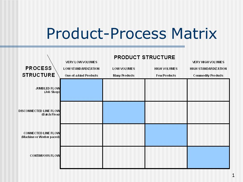 about product process matrix Based on our conversations with product managers this is a common approach, and many product managers go through this assessment instinctively every day the matrix is simple: the initiatives that have the highest value and the lowest effort will be the low-hanging fruit for your roadmap.