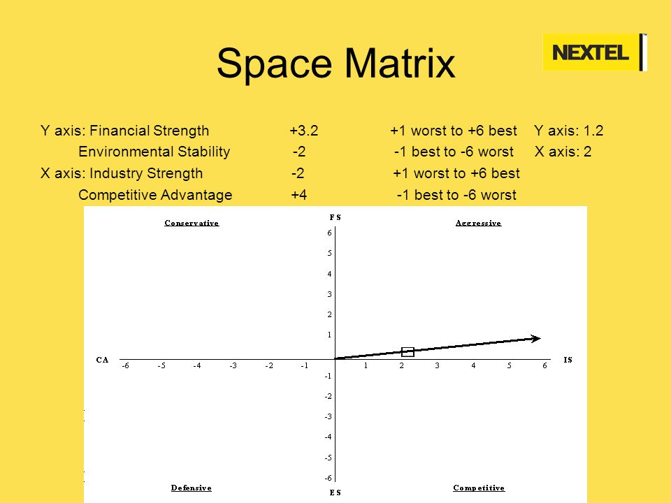 mcdonald s space matrix Note: this ansoff matrix mcdonald's article was written a few years back it is not essential that the same products of mcdonald's fall in the same ansoff categories.