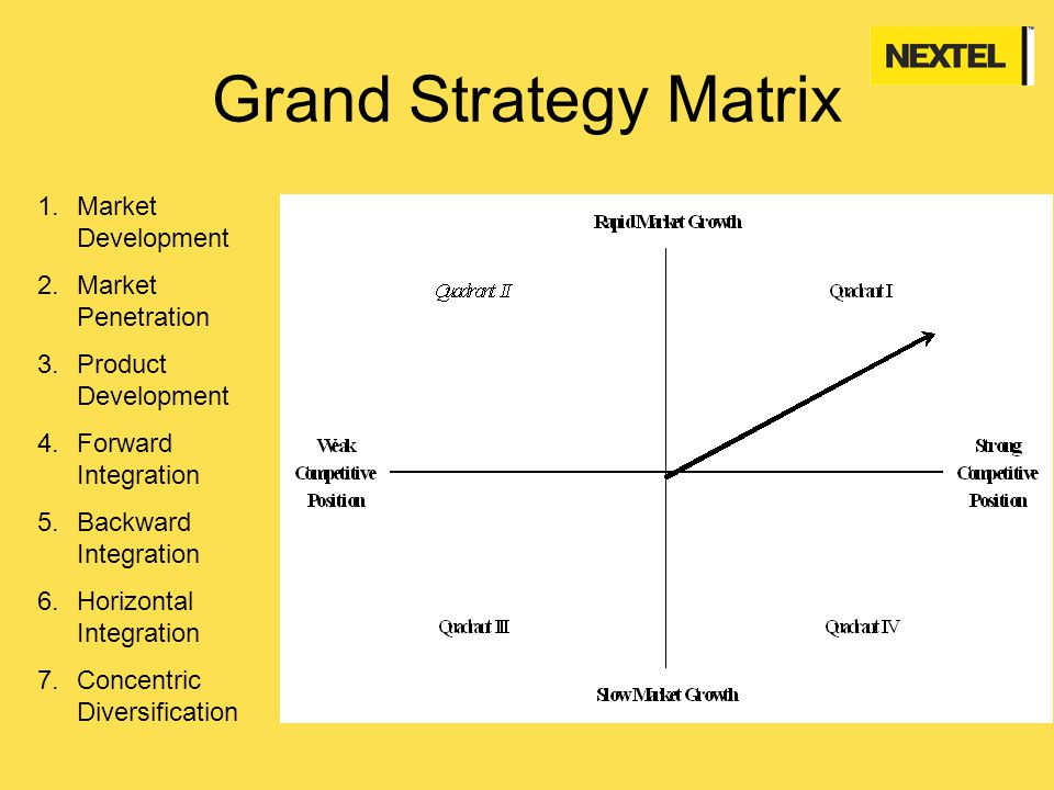 grand strategy matrix of starbucks Grand strategy global strategy  the bcg matrix formulating business-level strategy  6 chapter 8 strategy formulation and implementation strategy strategy strategy.